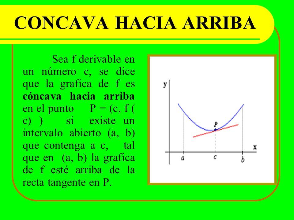 CONCAVA HACIA ARRIBA Sea f derivable en un número c, se dice que la grafica de f es cóncava hacia arriba en el punto P = (c, f ( c) ) si existe un int