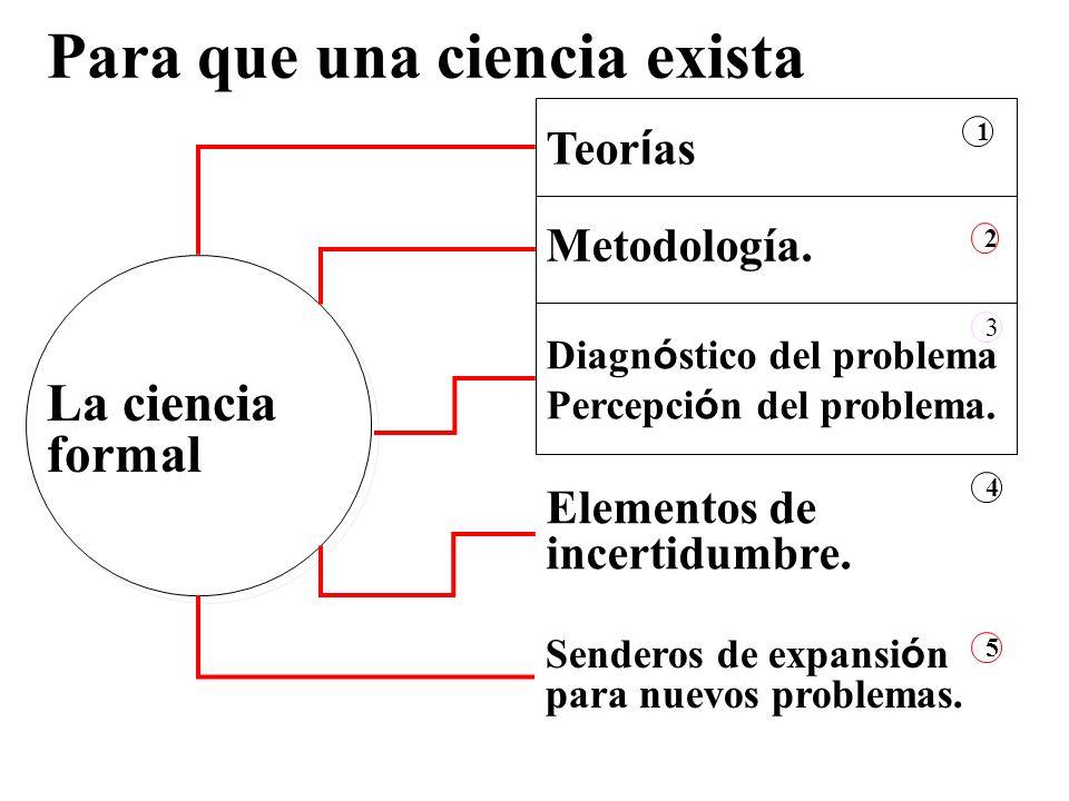 Senderos de expansi ó n para nuevos problemas. Teor í as 1 Metodología. Diagn ó stico del problema Percepci ó n del problema. Elementos de incertidumb