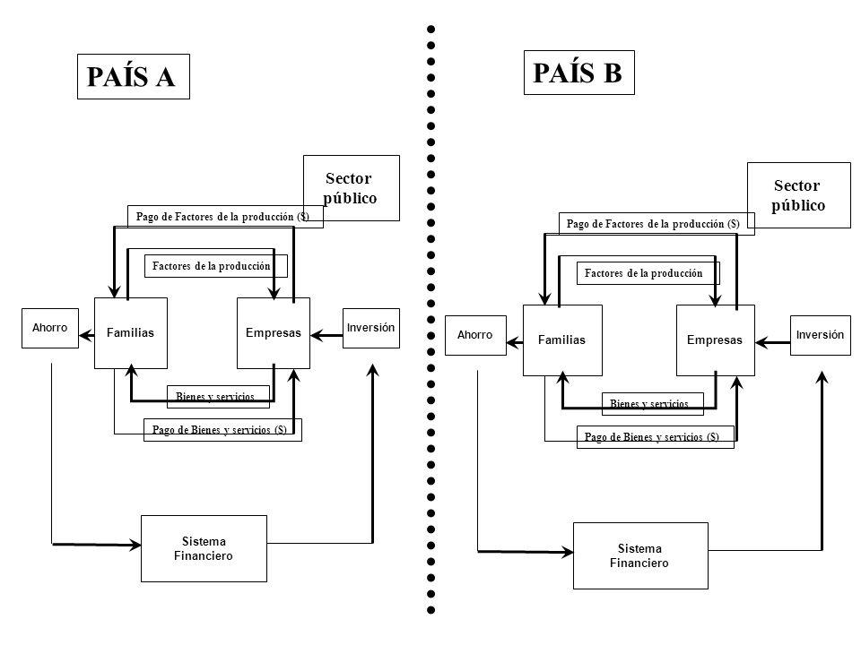 EmpresasFamilias AhorroInversión Sistema Financiero Bienes y servicios Pago de Bienes y servicios ($) Pago de Factores de la producción ($) Factores d