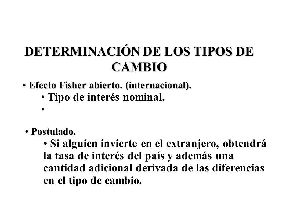DETERMINACIÓN DE LOS TIPOS DE CAMBIO Efecto Fisher abierto. (internacional). Efecto Fisher abierto. (internacional). Tipo de interés nominal. Postulad