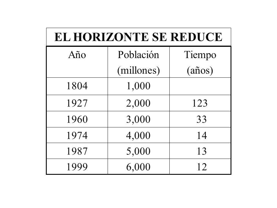 126,0001999 135,0001987 144,0001974 333,0001960 1232,0001927 1,0001804 Tiempo (años) Población (millones) Año EL HORIZONTE SE REDUCE