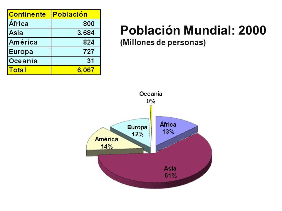 Población Mundial: 2000 (Millones de personas)