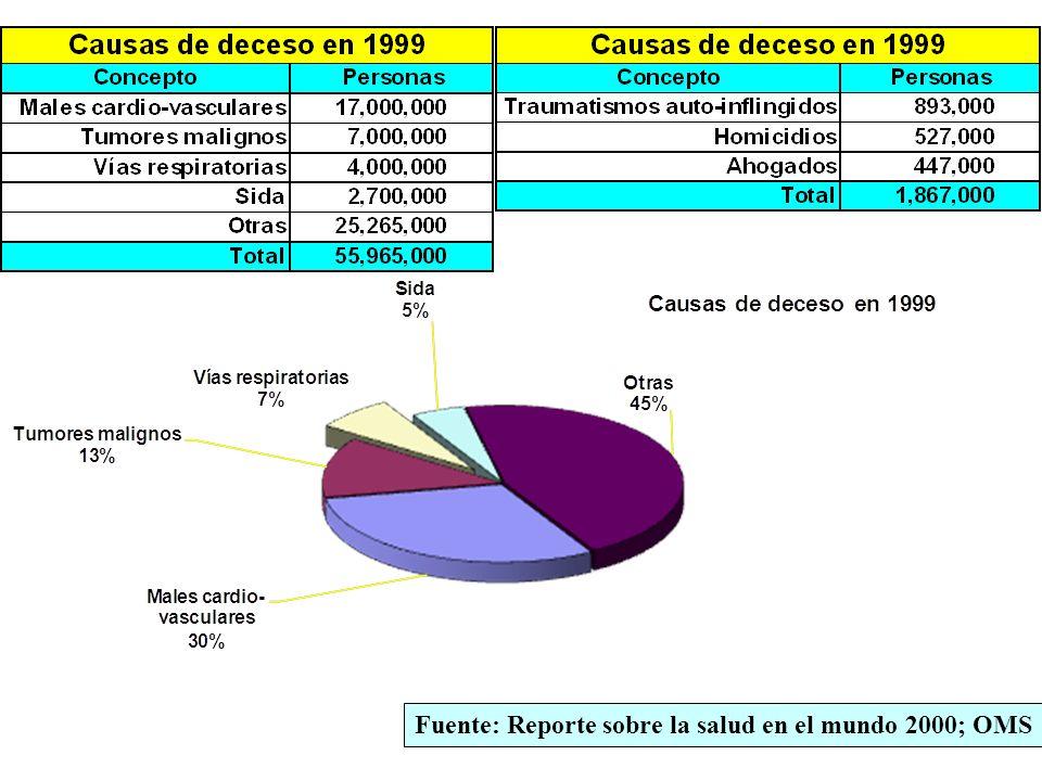 Fuente: Reporte sobre la salud en el mundo 2000; OMS