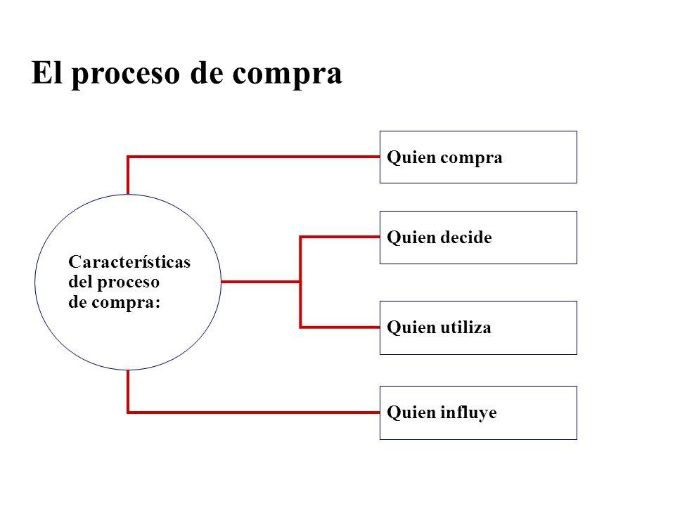 El proceso de compra Quien compra Características del proceso de compra: Quien decide Quien utiliza Quien influye