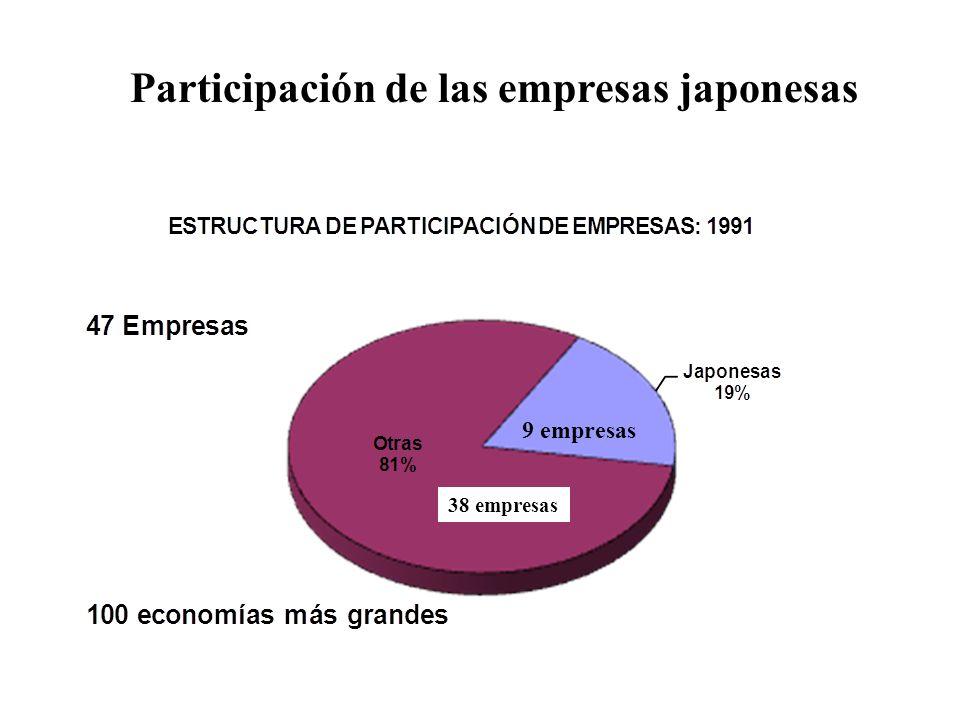 Participación de las empresas japonesas 38 empresas 9 empresas