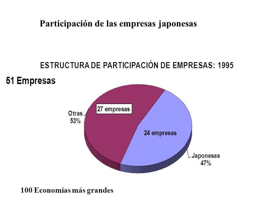 Participación de las empresas japonesas 100 Economías más grandes