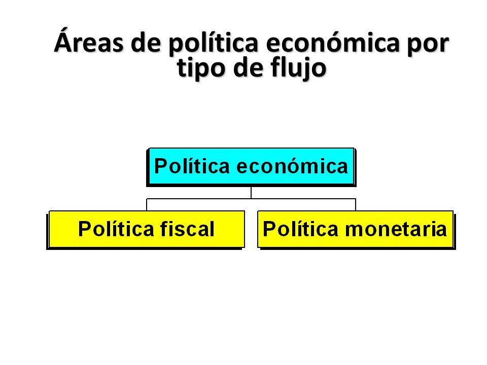 Áreas de política económica por tipo de flujo