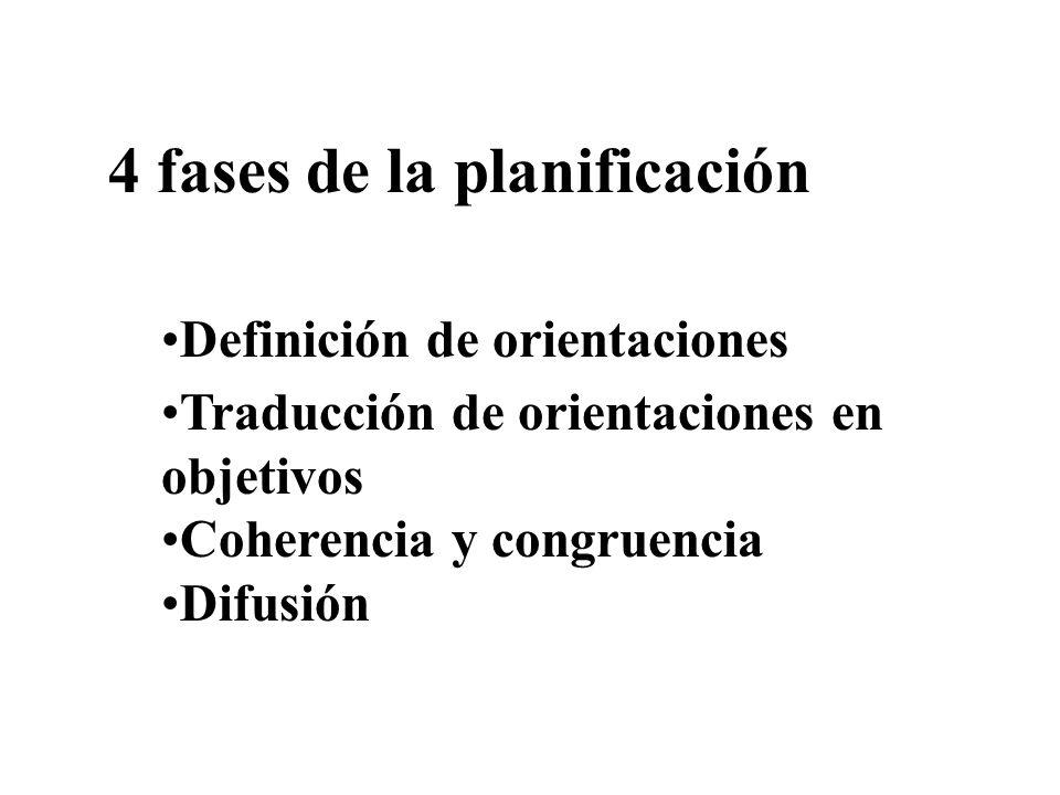 4 fases de la planificación Definición de orientaciones Traducción de orientaciones en objetivos Coherencia y congruencia Difusión