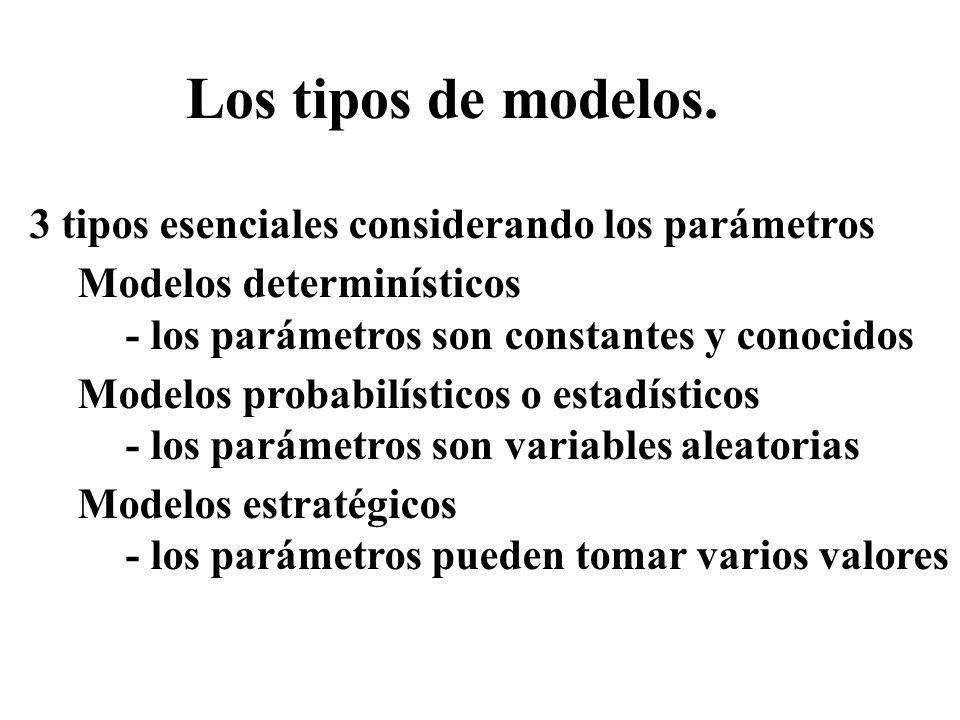 Los tipos de modelos. 3 tipos esenciales considerando los parámetros Modelos determinísticos - los parámetros son constantes y conocidos Modelos proba