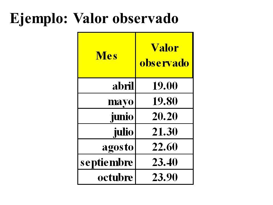 Ejemplo: Valor observado
