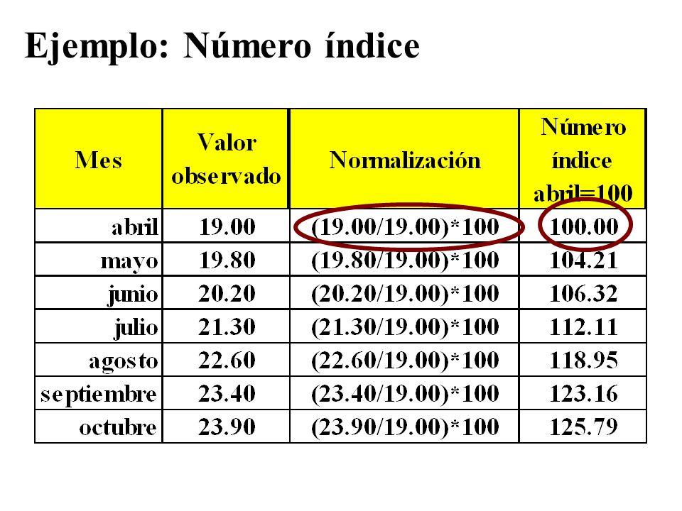 Ejemplo: Número índice