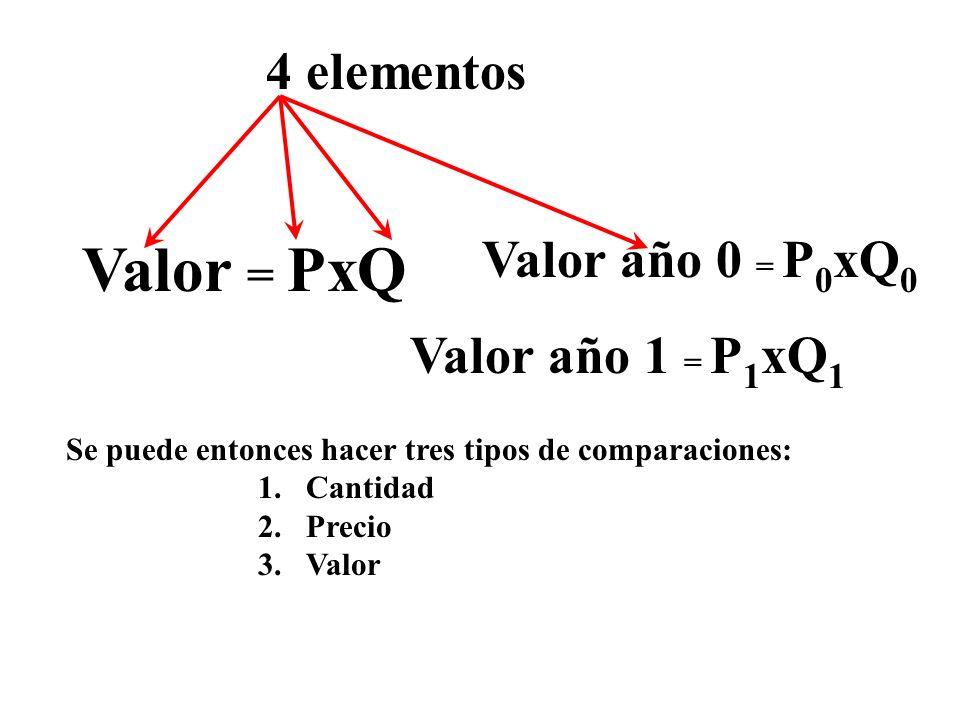 Valor = PxQ Valor año 0 = P 0 xQ 0 Valor año 1 = P 1 xQ 1 Se puede entonces hacer tres tipos de comparaciones: 1.Cantidad 2.Precio 3.Valor 4 elementos