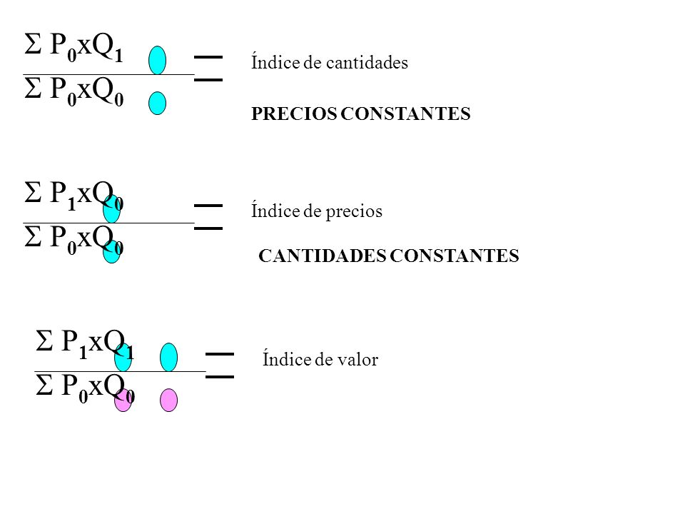 P 1 xQ 0 P 0 xQ 0 Índice de precios P 1 xQ 1 P 0 xQ 0 Índice de valor P 0 xQ 1 P 0 xQ 0 Índice de cantidades PRECIOS CONSTANTES CANTIDADES CONSTANTES