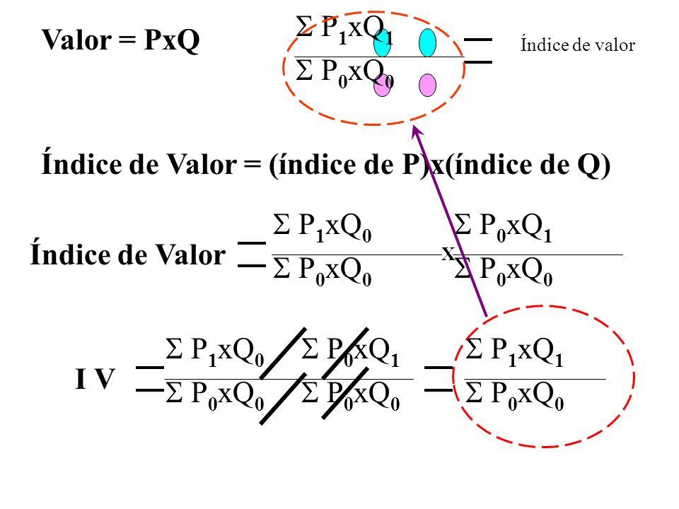 Valor = PxQ Índice de Valor = (índice de P)x(índice de Q) P 1 xQ 0 P 0 xQ 0 P 0 xQ 1 P 0 xQ 0 X Índice de Valor P 1 xQ 1 P 0 xQ 0 I V P 1 xQ 0 P 0 xQ