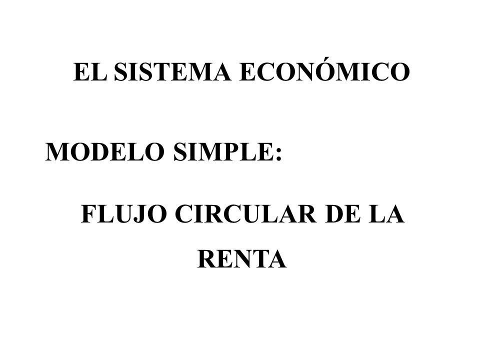 EL SISTEMA ECONÓMICO MODELO SIMPLE: FLUJO CIRCULAR DE LA RENTA