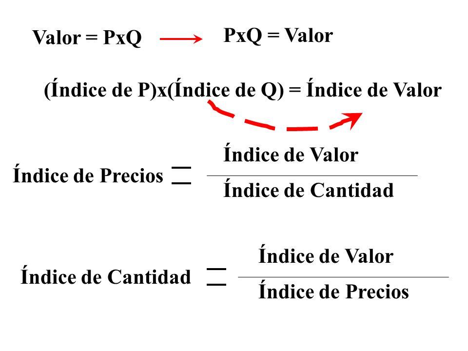 Valor = PxQ (Índice de P)x(Índice de Q) = Índice de Valor Índice de Valor Índice de Cantidad Índice de Precios Índice de Valor Índice de Precios Índice de Cantidad PxQ = Valor