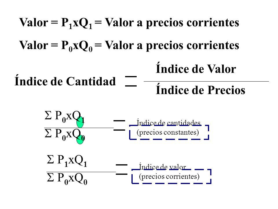 Valor = P 1 xQ 1 = Valor a precios corrientes Índice de Valor Índice de Precios Índice de Cantidad P 0 xQ 1 P 0 xQ 0 Índice de cantidades (precios con