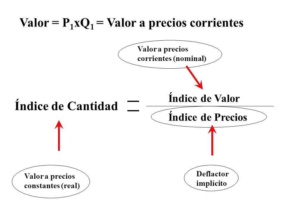Valor = P 1 xQ 1 = Valor a precios corrientes Índice de Valor Índice de Precios Índice de Cantidad Valor a precios constantes (real) Deflactor implíci