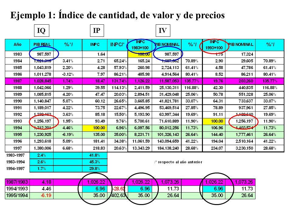 Ejemplo 1: Índice de cantidad, de valor y de precios IQIVIP