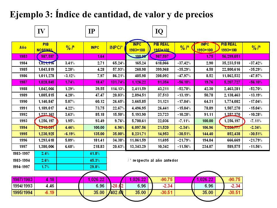Ejemplo 3: Índice de cantidad, de valor y de precios IQIVIP