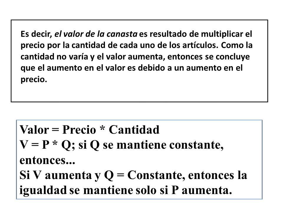 Valor = Precio * Cantidad V = P * Q; si Q se mantiene constante, entonces... Si V aumenta y Q = Constante, entonces la igualdad se mantiene solo si P