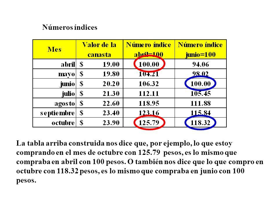 Números índices La tabla arriba construida nos dice que, por ejemplo, lo que estoy comprando en el mes de octubre con 125.79 pesos, es lo mismo que co