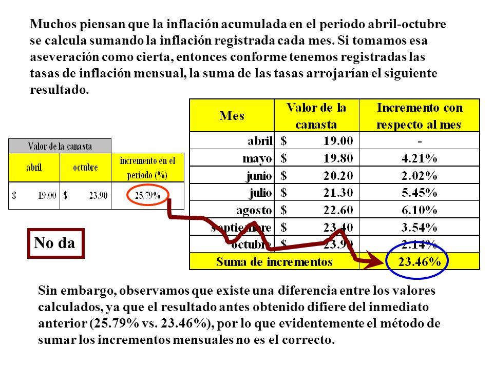 Muchos piensan que la inflación acumulada en el periodo abril-octubre se calcula sumando la inflación registrada cada mes. Si tomamos esa aseveración