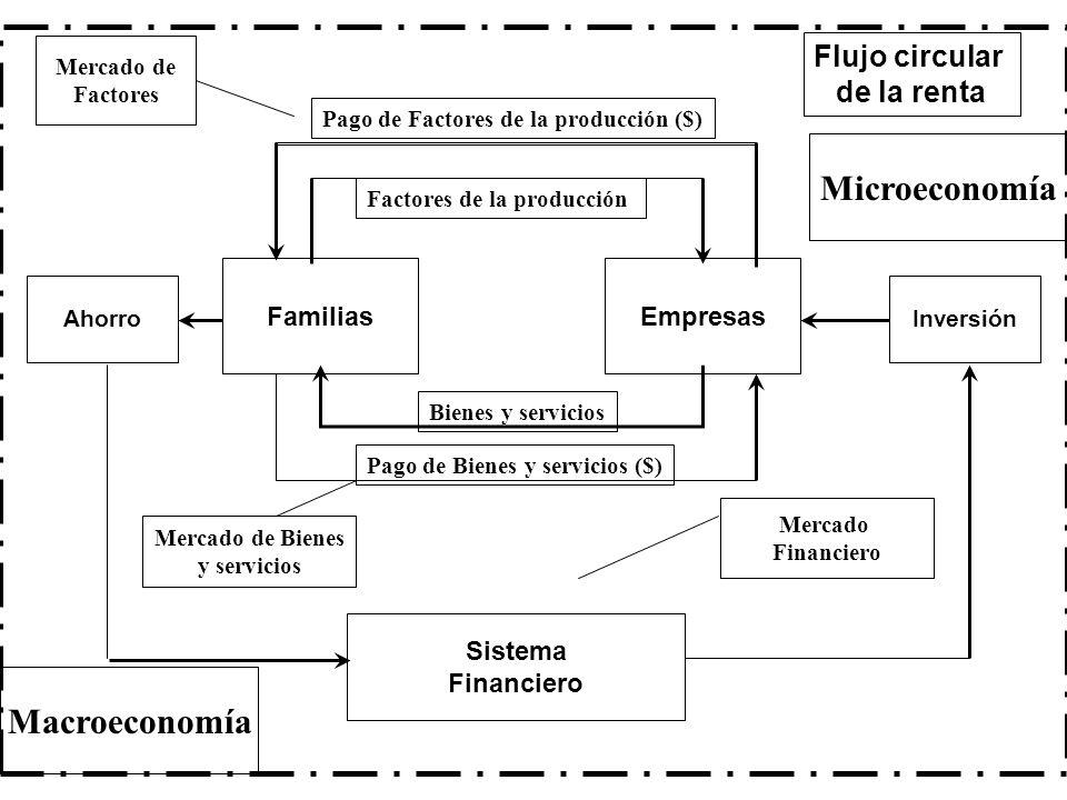 EmpresasFamilias AhorroInversión Sistema Financiero Mercado Financiero Bienes y servicios Pago de Bienes y servicios ($) Pago de Factores de la produc