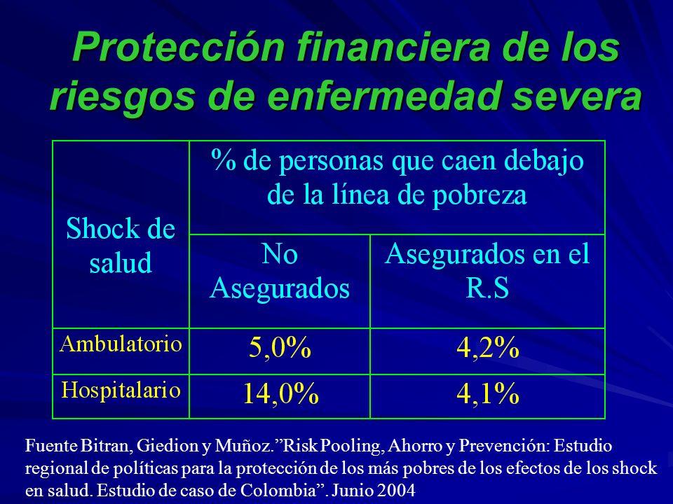 Protección financiera de los riesgos de enfermedad severa Fuente Bitran, Giedion y Muñoz.Risk Pooling, Ahorro y Prevención: Estudio regional de políticas para la protección de los más pobres de los efectos de los shock en salud.
