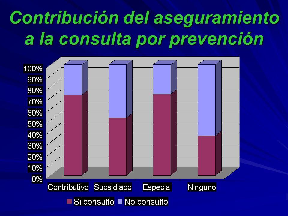 Contribución del aseguramiento a la consulta por prevención