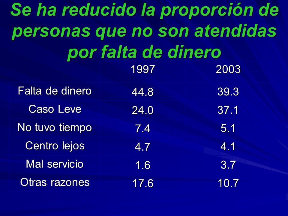 19972003 Falta de dinero 44.839.3 Caso Leve 24.037.1 No tuvo tiempo 7.45.1 Centro lejos 4.74.1 Mal servicio 1.63.7 Otras razones 17.610.7 Se ha reducido la proporción de personas que no son atendidas por falta de dinero