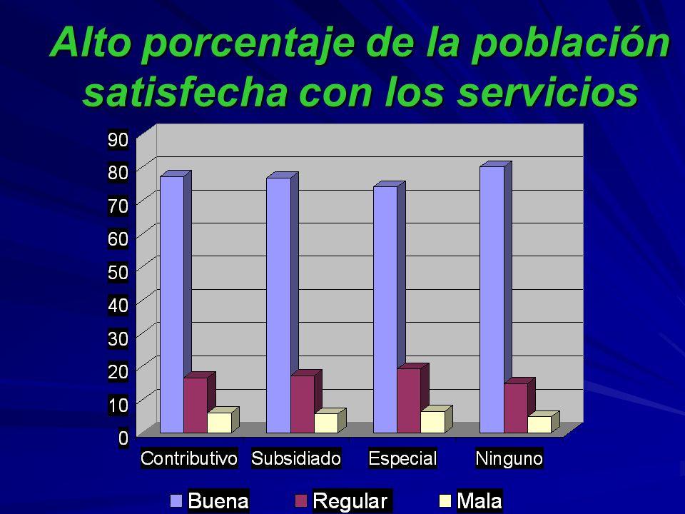 Alto porcentaje de la población satisfecha con los servicios