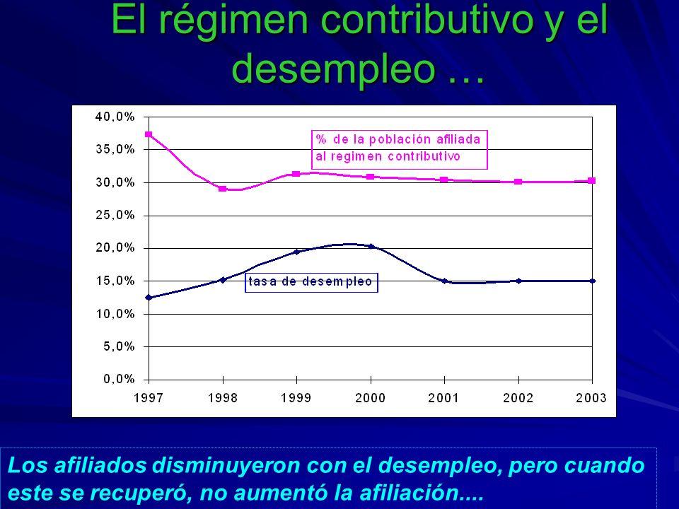 El régimen contributivo y el desempleo … Los afiliados disminuyeron con el desempleo, pero cuando este se recuperó, no aumentó la afiliación....