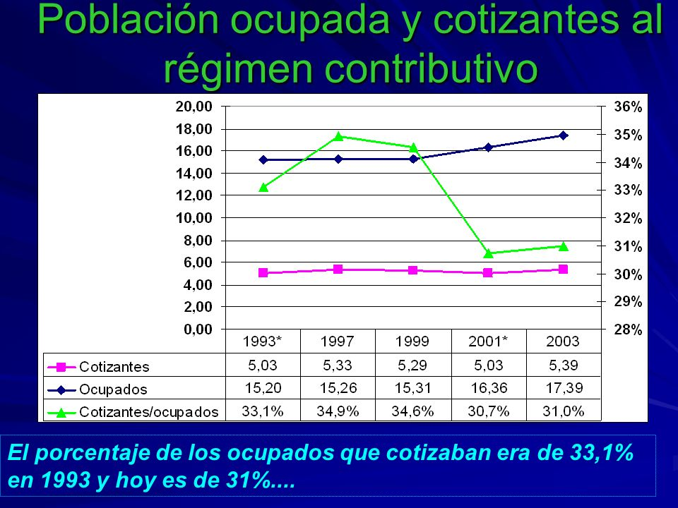 Población ocupada y cotizantes al régimen contributivo El porcentaje de los ocupados que cotizaban era de 33,1% en 1993 y hoy es de 31%....