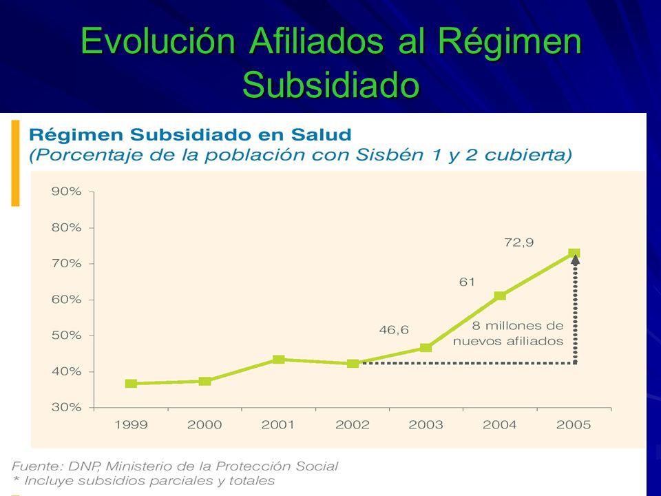 Evolución Afiliados al Régimen Subsidiado