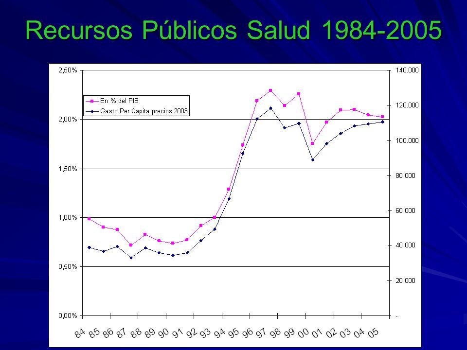 Recursos Públicos Salud 1984-2005