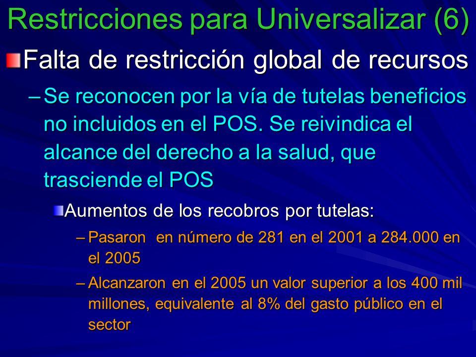 Restricciones para Universalizar (6) Falta de restricción global de recursos –Se reconocen por la vía de tutelas beneficios no incluidos en el POS.