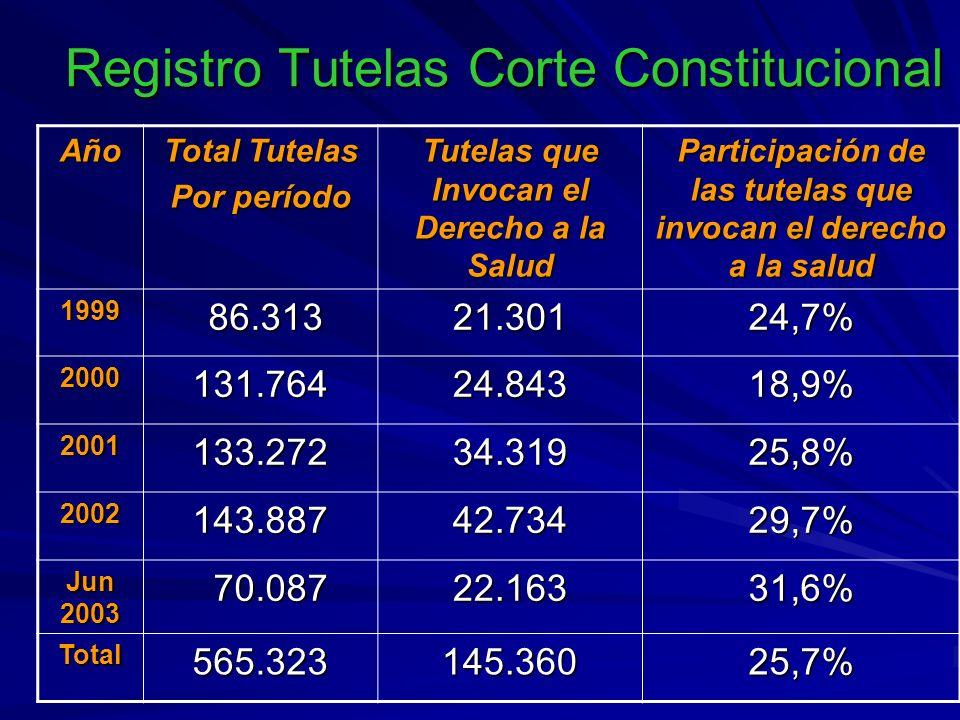 Registro Tutelas Corte Constitucional Año Total Tutelas Por período Tutelas que Invocan el Derecho a la Salud Participación de las tutelas que invocan el derecho a la salud 1999 86.313 86.31321.30124,7% 2000131.76424.84318,9% 2001133.27234.31925,8% 2002143.88742.73429,7% Jun 2003 70.087 70.08722.16331,6% Total565.323145.36025,7%