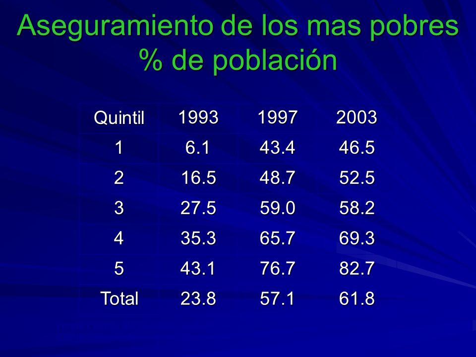 Aseguramiento de los mas pobres % de población Quintil199319972003 16.143.446.5 216.548.752.5 327.559.058.2 435.365.769.3 543.176.782.7 Total23.857.161.8 Fuente: Cálculos Misión Social a partir de Encuestas Casen, 1993; E.C.V., 1997 y EH107, 2003.