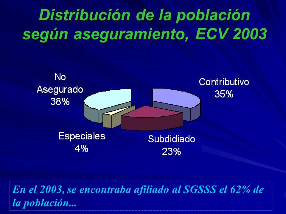 TIPO DE RECURSOSMILES DE MILL.% DEL PIBPARTICIPACIÓN OFERTA 2,0390.91% 14% - SGP 1,2430.56% - RENTAS CEDIDAS 6860.31% - ETESA 1100.05% SALUD PUBLICA 4360.20% 3% - SGP 3380.15% - FOSYGA 280.01% - PGN 700.03% SUBSIDIO A LA DEMANDA 2,4301.09% 16% - SGP 1,4540.65% - FOSYGA 9060.41% - CAJAS DE COMPENSACION FAM.