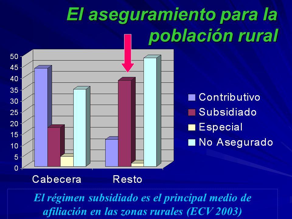 El aseguramiento para la población rural El régimen subsidiado es el principal medio de afiliación en las zonas rurales (ECV 2003)