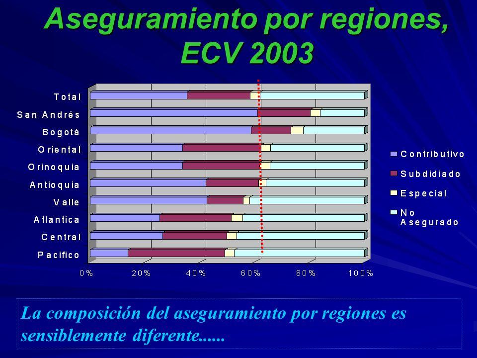 Aseguramiento por regiones, ECV 2003 La composición del aseguramiento por regiones es sensiblemente diferente......