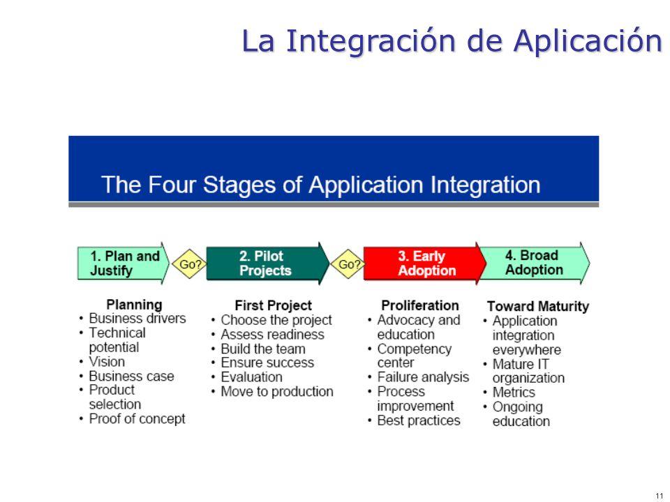 11 La Integración de Aplicación