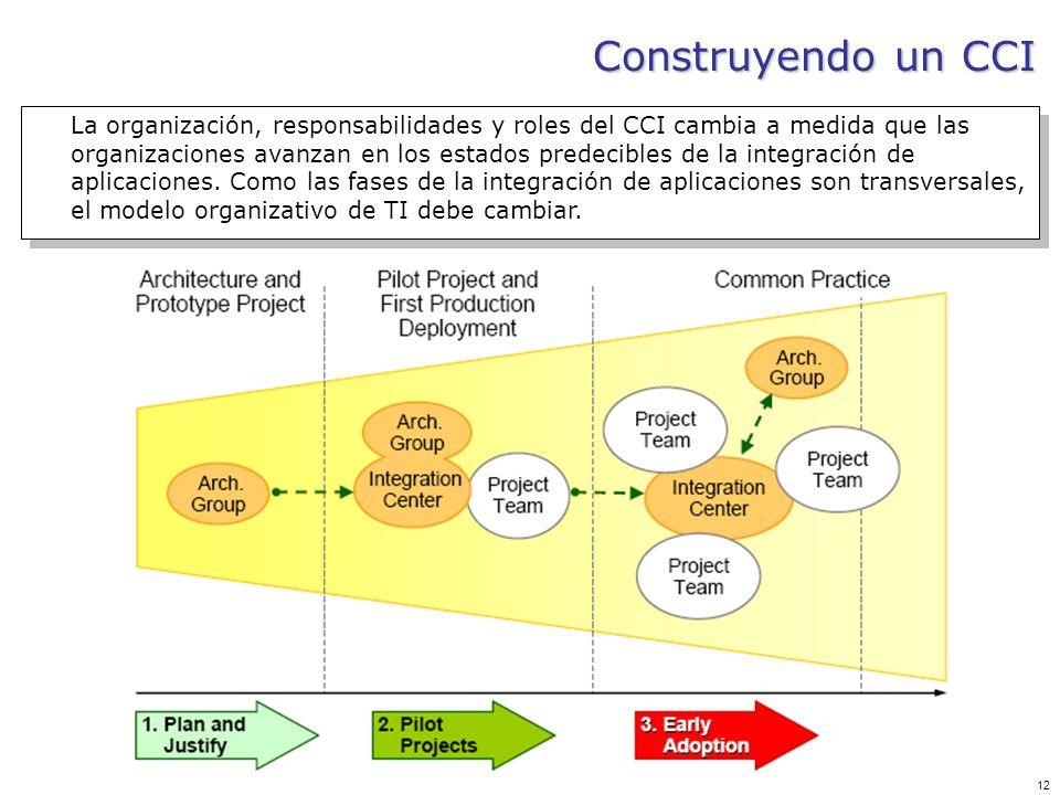 12 Construyendo un CCI La organización, responsabilidades y roles del CCI cambia a medida que las organizaciones avanzan en los estados predecibles de