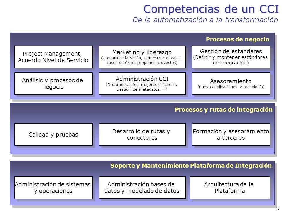 13 Competencias de un CCI De la automatización a la transformación Soporte y Mantenimiento Plataforma de Integración Administración de sistemas y oper