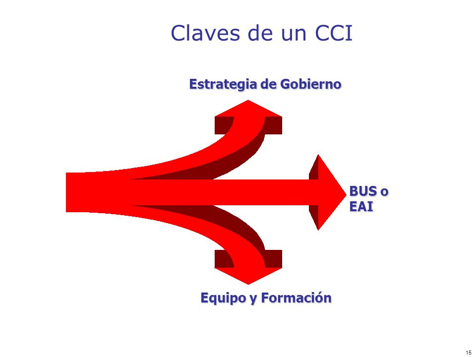 15 Claves de un CCI Estrategia de Gobierno BUS o EAI Equipo y Formación