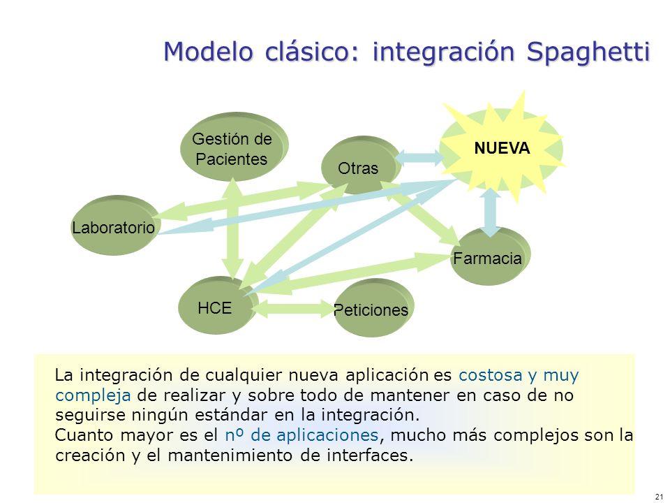 21 Modelo clásico: integración Spaghetti Laboratorio Gestión de Pacientes Otras HCE Peticiones Farmacia NUEVA La integración de cualquier nueva aplica