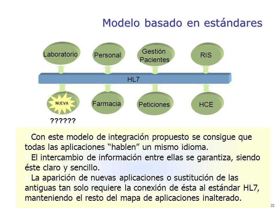 22 Modelo basado en estándares Con este modelo de integración propuesto se consigue que todas las aplicaciones hablen un mismo idioma. Con este modelo