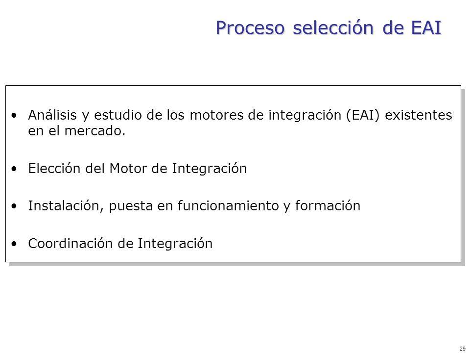 29 Proceso selección de EAI Análisis y estudio de los motores de integración (EAI) existentes en el mercado. Elección del Motor de Integración Instala