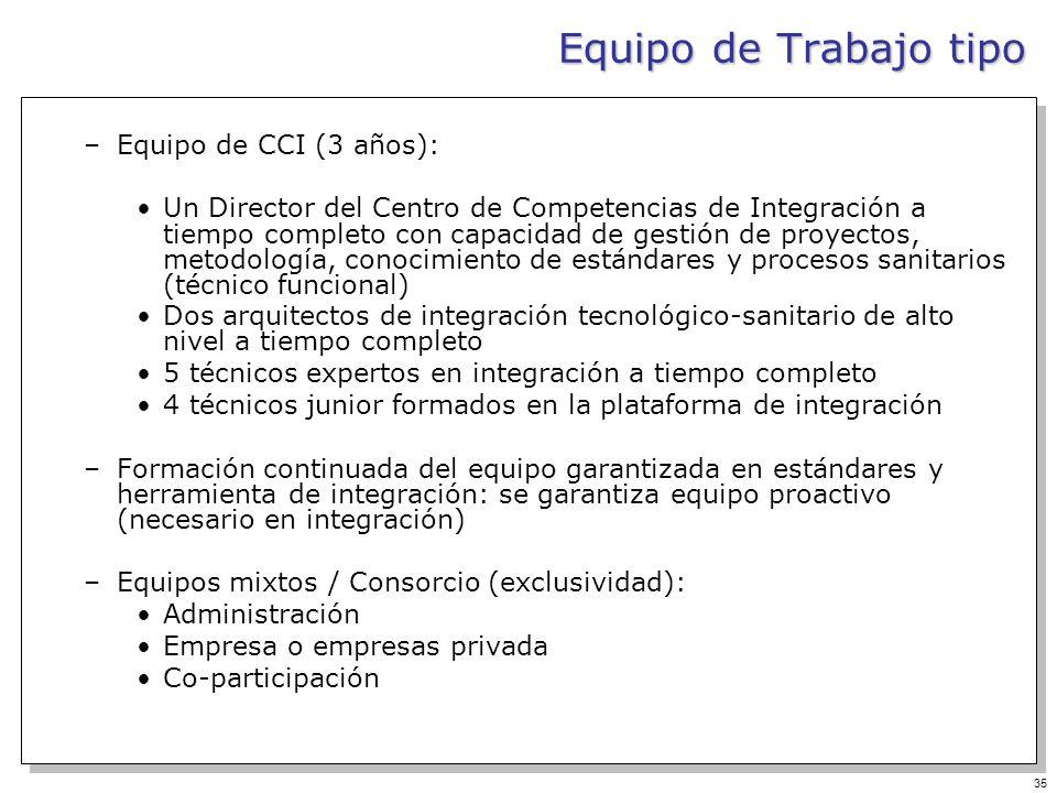 35 –Equipo de CCI (3 años): Un Director del Centro de Competencias de Integración a tiempo completo con capacidad de gestión de proyectos, metodología